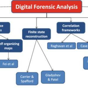 Computer forensic salary