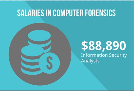 Computer Forensic salary