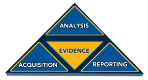 what is forensic analysis